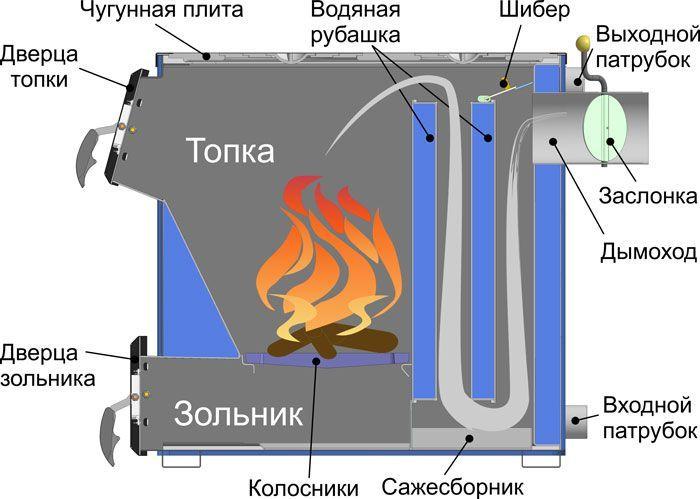 Твердотопливные котлы длительного горения с водяным контуром